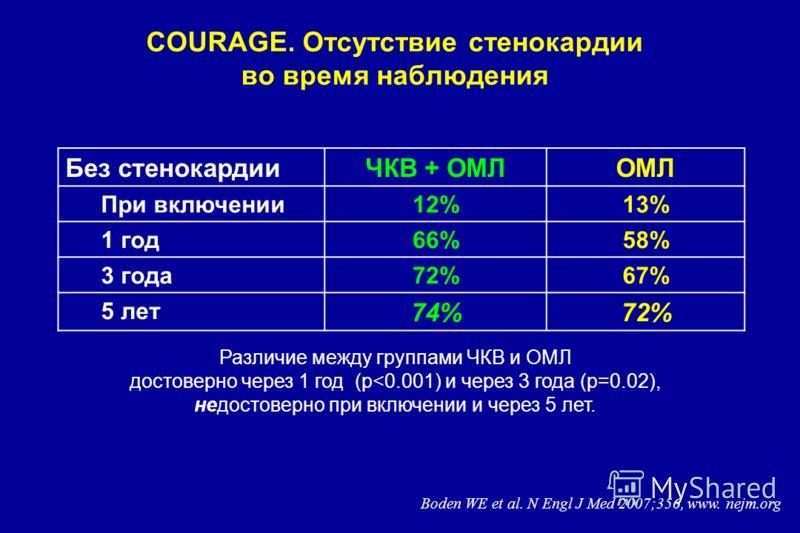COURAGE. Отсутствие стенокардии во время наблюдения Без стенокардииЧКВ + OMЛOMЛ При включении12%13% 1 год66%58% 3 года72%67% 5 лет 74%72% Различие между группами ЧКВ и ОМЛ достоверно через 1 год (р