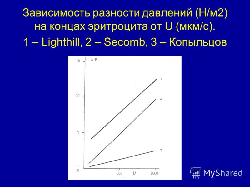 Зависимость разности давлений (Н/м2) на концах эритроцита от U (мкм/с). 1 – Lighthill, 2 – Secomb, 3 – Копыльцов