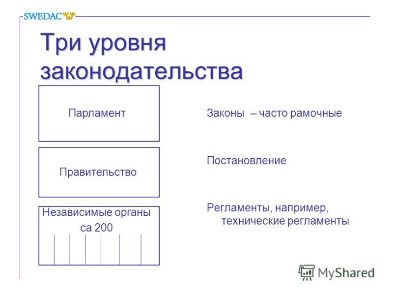 Три уровня законодательства Законы – часто рамочные Постановление Регламенты, например, технические регламенты Парламент Правительство Независимые органы ca 200