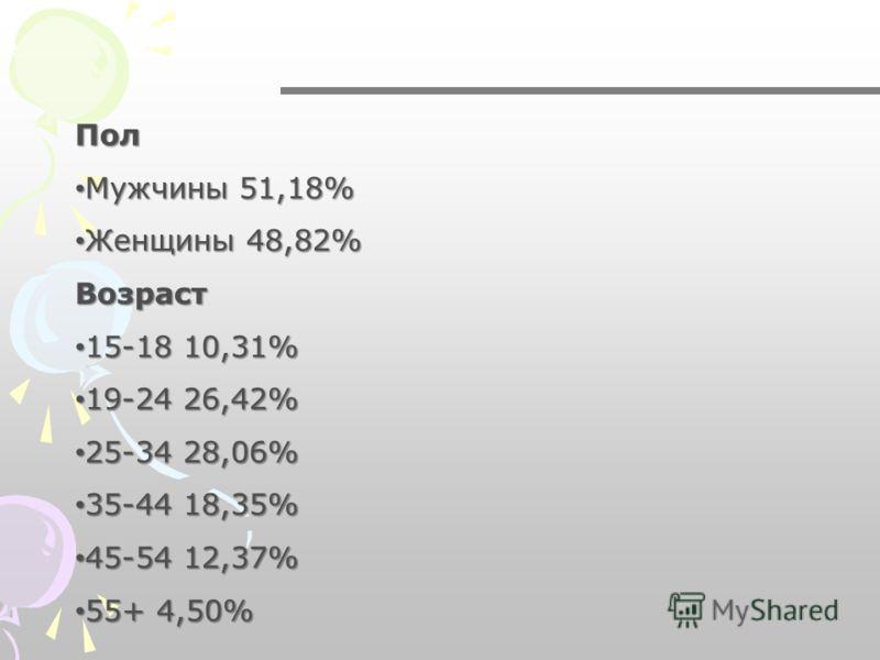 Пол Мужчины 51,18% Мужчины 51,18% Женщины 48,82% Женщины 48,82% Возраст Возраст 15-18 10,31% 15-18 10,31% 19-24 26,42% 19-24 26,42% 25-34 28,06% 25-34 28,06% 35-44 18,35% 35-44 18,35% 45-54 12,37% 45-54 12,37% 55+ 4,50% 55+ 4,50%