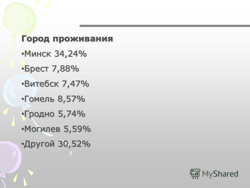 Город проживания Город проживания Минск 34,24% Минск 34,24% Брест 7,88% Брест 7,88% Витебск 7,47% Витебск 7,47% Гомель 8,57% Гомель 8,57% Гродно 5,74% Гродно 5,74% Могилев 5,59% Могилев 5,59% Другой 30,52% Другой 30,52%
