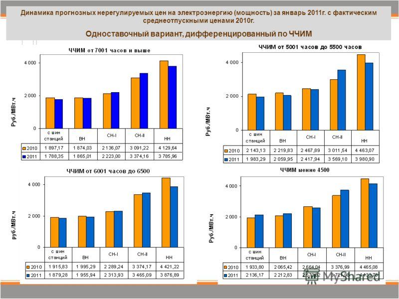 Руб./МВт.ч Динамика прогнозных нерегулируемых цен на электроэнергию (мощность) за январь 2011г. с фактическим среднеотпускными ценами 2010г. Одноставочный вариант, дифференцированный по ЧЧИМ руб./МВт.ч Руб./МВт.ч