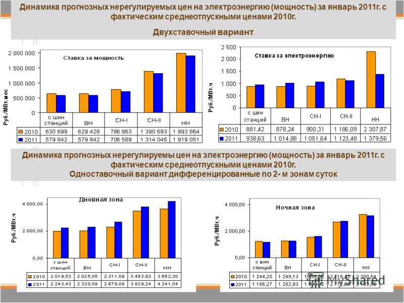 12 Динамика прогнозных нерегулируемых цен на электроэнергию (мощность) за январь 2011г. с фактическим среднеотпускными ценами 2010г. Двухставочный вариант Динамика прогнозных нерегулируемы цен на электроэнергию (мощность) за январь 2011г. с фактическ