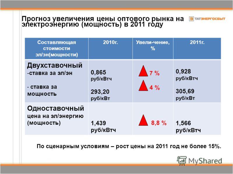 Составляющая стоимости эл/эн(мощности) 2010г.Увели-чение, % 2011г. Двухставочный -ставка за эл/эн - ставка за мощность 0,865 руб/кВтч 293,20 руб/кВт 7 % 4 % 0,928 руб/кВтч 305,69 руб/кВт Одноставочный цена на эл/энергию (мощность) 1,439 руб/кВтч 8,8