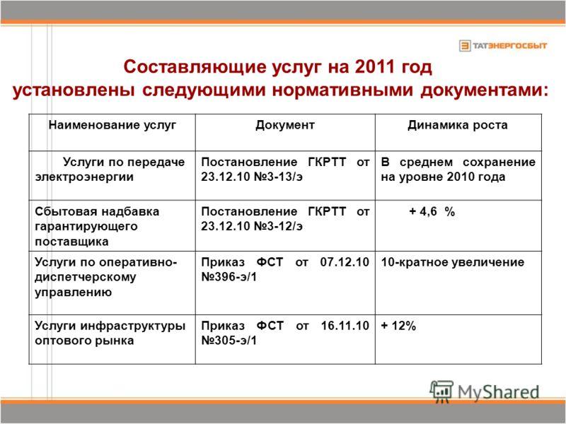 Составляющие услуг на 2011 год установлены следующими нормативными документами: Наименование услугДокументДинамика роста Услуги по передаче электроэнергии Постановление ГКРТТ от 23.12.10 3-13/э В среднем сохранение на уровне 2010 года Сбытовая надбав