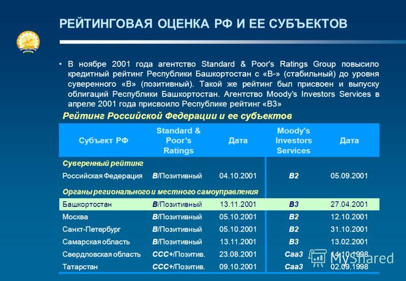 РЕЙТИНГОВАЯ ОЦЕНКА РФ И ЕЕ СУБЪЕКТОВ В ноябре 2001 года агентство Standard & Poor's Ratings Group повысило кредитный рейтинг Республики Башкортостан с «B-» (стабильный) до уровня суверенного «B» (позитивный). Такой же рейтинг был присвоен и выпуску о