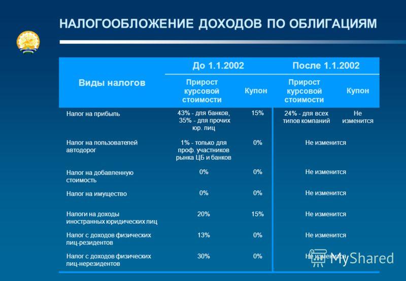 НАЛОГООБЛОЖЕНИЕ ДОХОДОВ ПО ОБЛИГАЦИЯМ Виды налогов До 1.1.2002После 1.1.2002 Прирост курсовой стоимости Купон Прирост курсовой стоимости Купон Налог на прибыль43% - для банков, 35% - для прочих юр. лиц 15%24% - для всех типов компаний Не изменится На