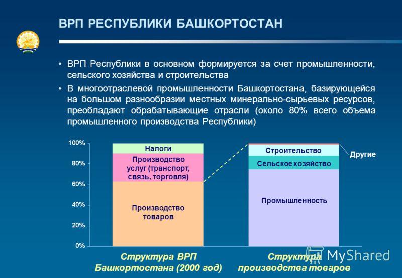 ВРП РЕСПУБЛИКИ БАШКОРТОСТАН ВРП Республики в основном формируется за счет промышленности, сельского хозяйства и строительства В многоотраслевой промышленности Башкортостана, базирующейся на большом разнообразии местных минерально-сырьевых ресурсов, п
