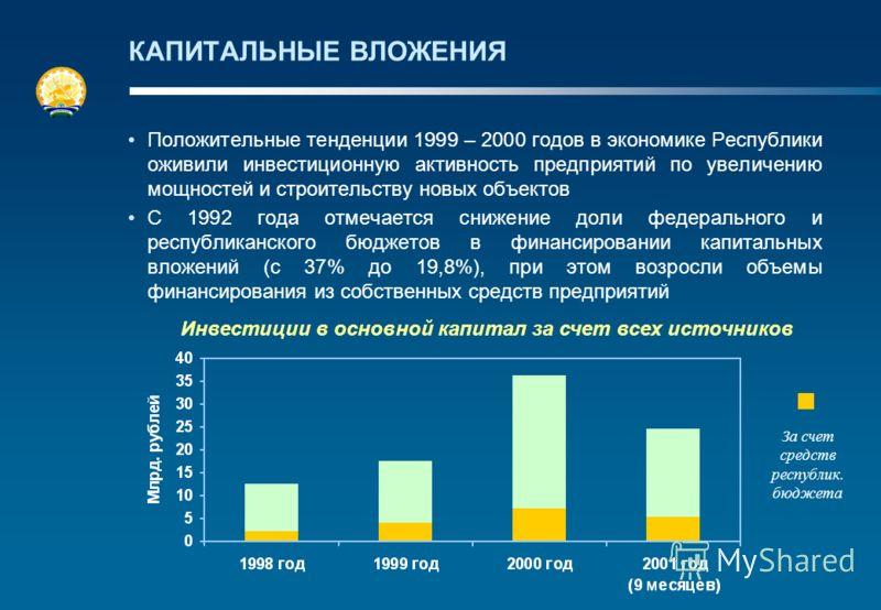 КАПИТАЛЬНЫЕ ВЛОЖЕНИЯ Положительные тенденции 1999 – 2000 годов в экономике Республики оживили инвестиционную активность предприятий по увеличению мощностей и строительству новых объектов С 1992 года отмечается снижение доли федерального и республикан