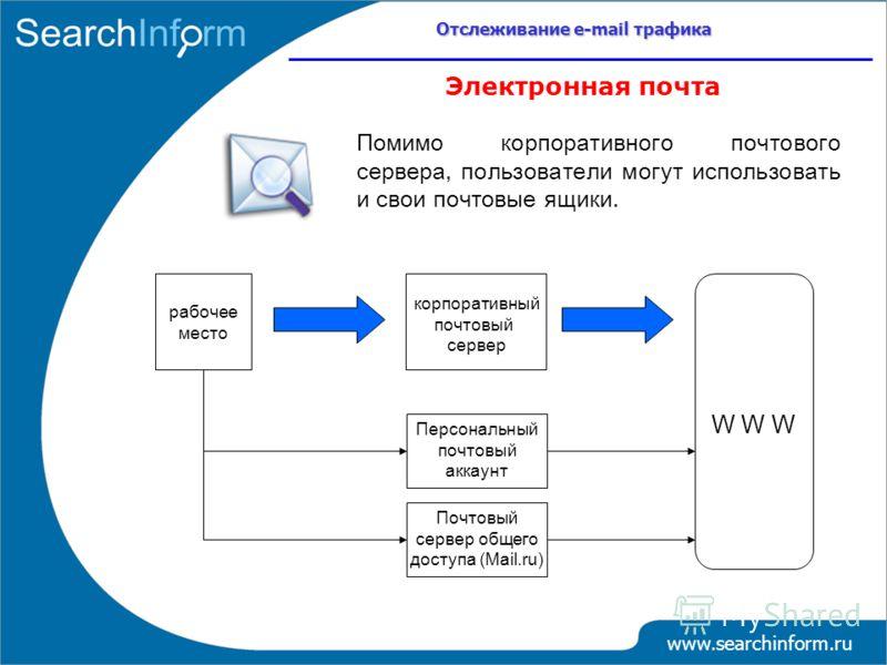 Помимо корпоративного почтового сервера, пользователи могут использовать и свои почтовые ящики. Электронная почта корпоративный почтовый сервер рабочее место W W W Почтовый сервер общего доступа (Mail.ru) Персональный почтовый аккаунт Отслеживание e-