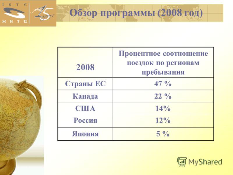 Обзор программы (2008 год) 2008 Процентное соотношение поездок по регионам пребывания Страны ЕС47 % Канада22 % США14% Россия12% Япония5 %