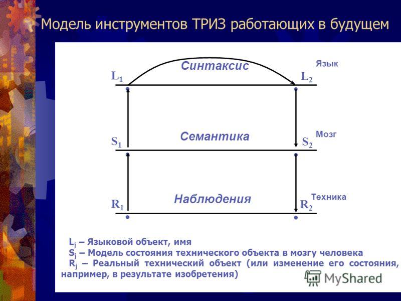 Модель инструментов ТРИЗ работающих в будущем L 1 S 1 R 1 L 2 S 2 R 2 Синтаксис Семантика Наблюдения Язык Мозг Техника L j – Языковой объект, имя S j – Модель состояния технического объекта в мозгу человека R j – Реальный технический объект (или изме