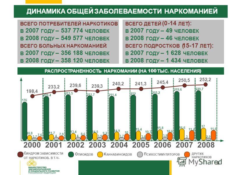 4 ДИНАМИКАОБЩЕЙЗАБОЛЕВАЕМОСТИ НАРКОМАНИЕЙ ВСЕГОПОТРЕБИТЕЛЕЙ НАРКОТИКОВ : В 2007 ГОДУ –537 774 ЧЕЛОВЕК В 2008 ГОДУ –549 577 ЧЕЛОВЕК ВСЕГОБОЛЬНЫХНАРКОМАНИЕЙ : В 2007 ГОДУ –356 188 ЧЕЛОВЕК В 2008 ГОДУ –358 120 ЧЕЛОВЕК ВСЕГОДЕТЕЙ (0-14 ЛЕТ ): В 2007 ГОДУ