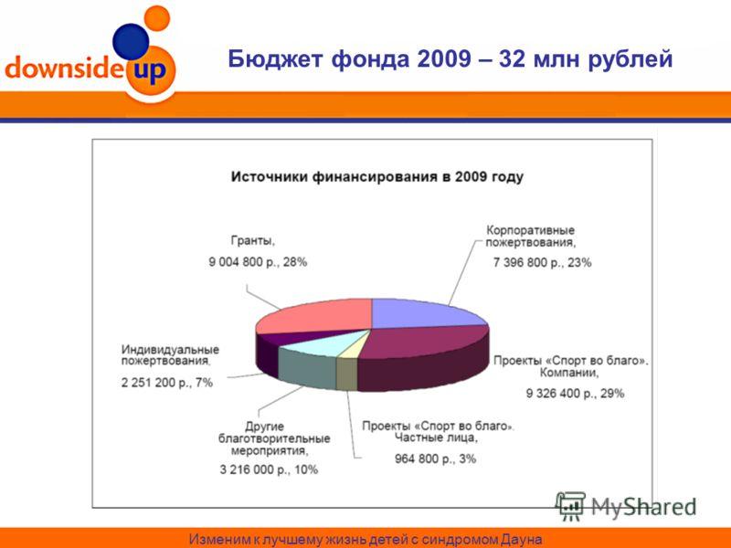 Бюджет фонда 2009 – 32 млн рублей Изменим к лучшему жизнь детей с синдромом Дауна
