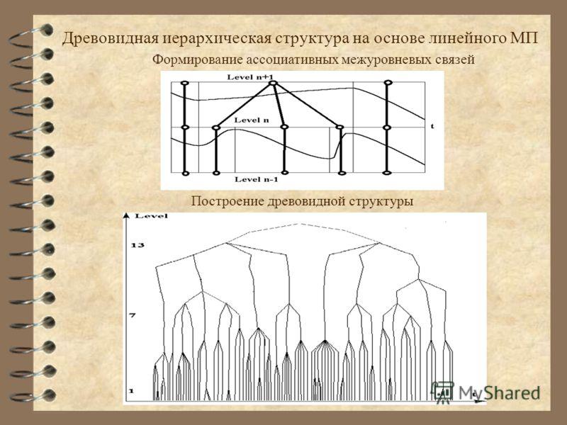 Древовидная иерархическая структура на основе линейного МП Формирование ассоциативных межуровневых связей Построение древовидной структуры