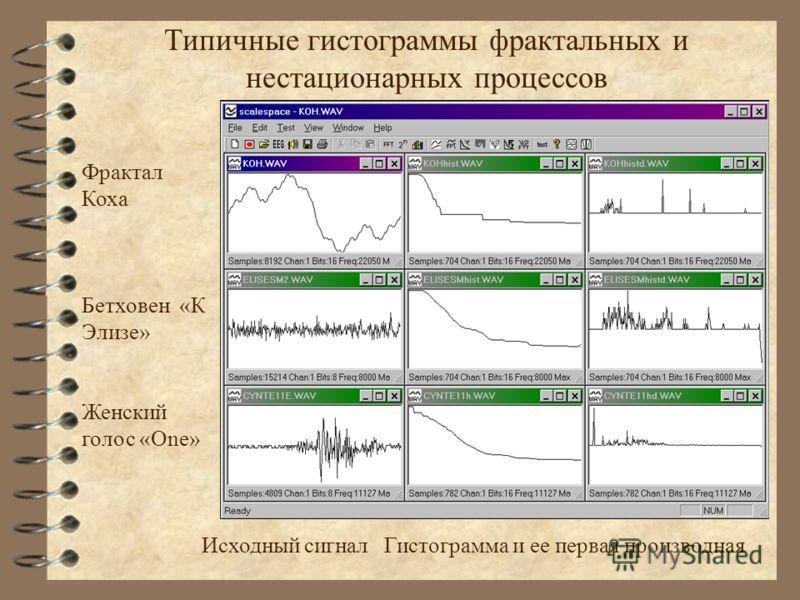 Типичные гистограммы фрактальных и нестационарных процессов Фрактал Коха Бетховен «К Элизе» Женский голос «One» Исходный сигнал Гистограмма и ее первая производная