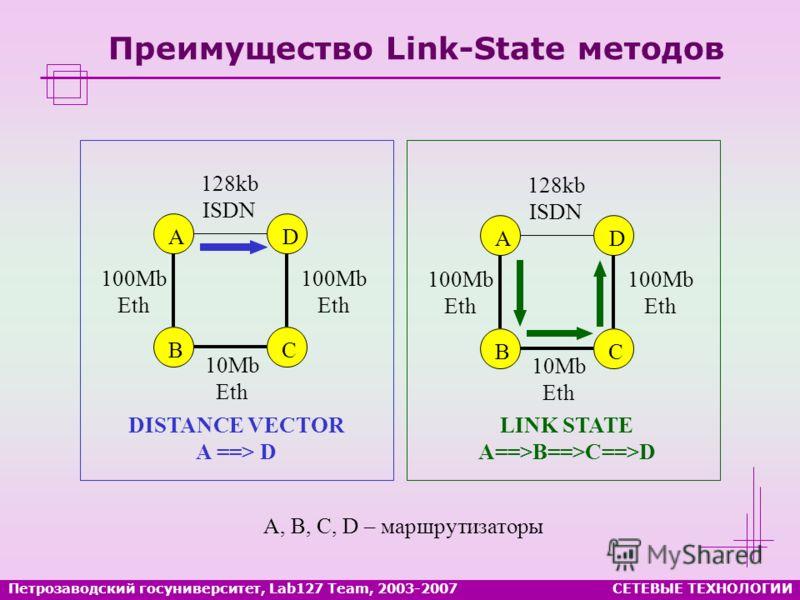 Преимущество Link-State методов LINK STATE A==>B==>C==>D 100Mb Eth 100Mb Eth 10Mb Eth 128kb ISDN C D DISTANCE VECTOR A ==> D A B A, B, C, D – маршрутизаторы 100Mb Eth 100Mb Eth 10Mb Eth 128kb ISDN C DA B СЕТЕВЫЕ ТЕХНОЛОГИИПетрозаводский госуниверсите