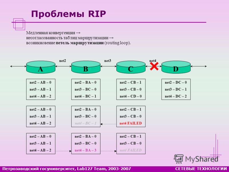 Проблемы RIP Петрозаводский госуниверситет, Lab127 Team, 2003-2007СЕТЕВЫЕ ТЕХНОЛОГИИ Медленная конвергенция несогласованность таблиц маршрутизации возникновение петель маршрутизации (routing loop). net2 – AB – 0 net3 – AB – 1 net4 – AB – 2 net2 – BA