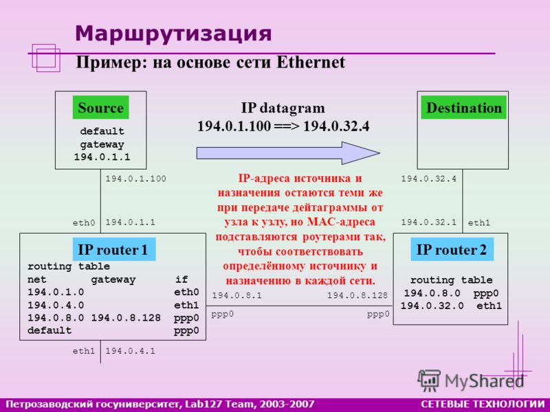 Маршрутизация routing table net gateway if 194.0.1.0 eth0 194.0.4.0 eth1 194.0.8.0 194.0.8.128 ppp0 default ppp0 IP router 1 194.0.4.1 194.0.1.1 194.0.8.1 default gateway 194.0.1.1 Source 194.0.1.100 Destination 194.0.32.4 routing table 194.0.8.0 ppp