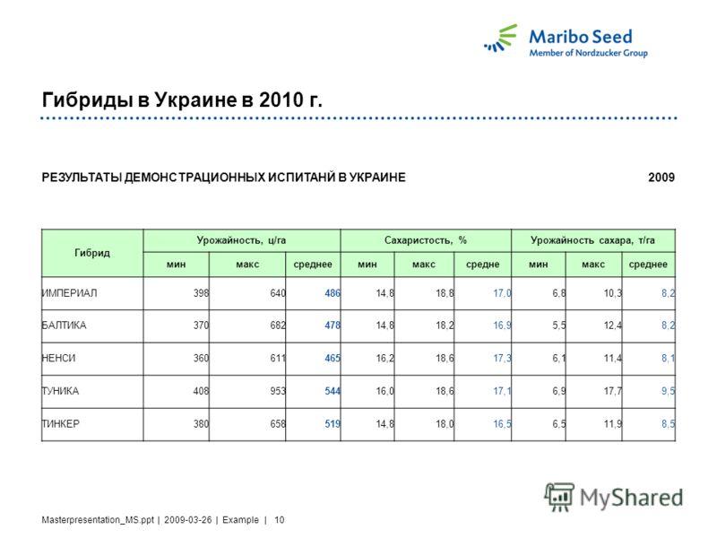 Masterpresentation_MS.ppt | 2009-03-26 | Example | 10 Гибриды в Украине в 2010 г. РЕЗУЛЬТАТЫ ДЕМОНСТРАЦИОННЫХ ИСПИТАНЙ В УКРАИНЕ2009 Гибрид Урожайность, ц/гаСахаристость, %Урожайность сахара, т/га минмакссреднееминмакссреднеминмакссреднее ИМПЕРИАЛ398