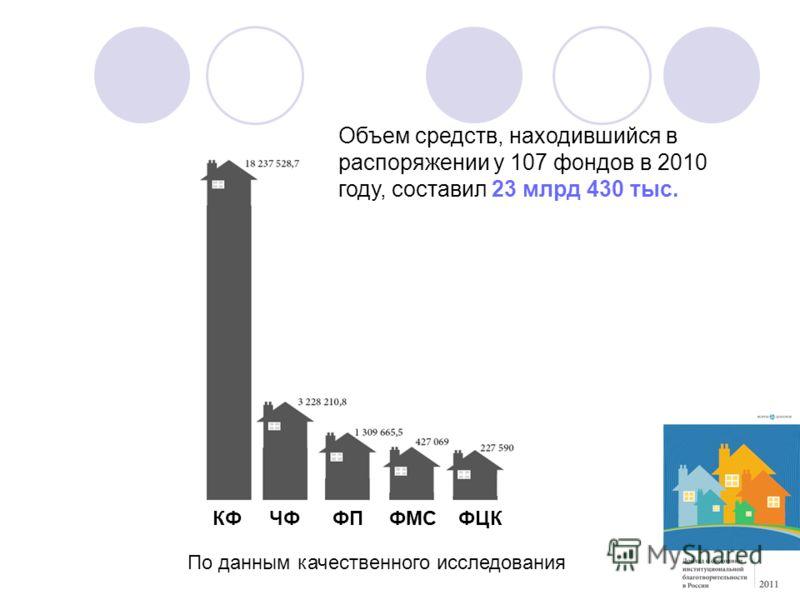 По данным качественного исследования Объем средств, находившийся в распоряжении у 107 фондов в 2010 году, составил 23 млрд 430 тыс. КФЧФФПФМСФЦК