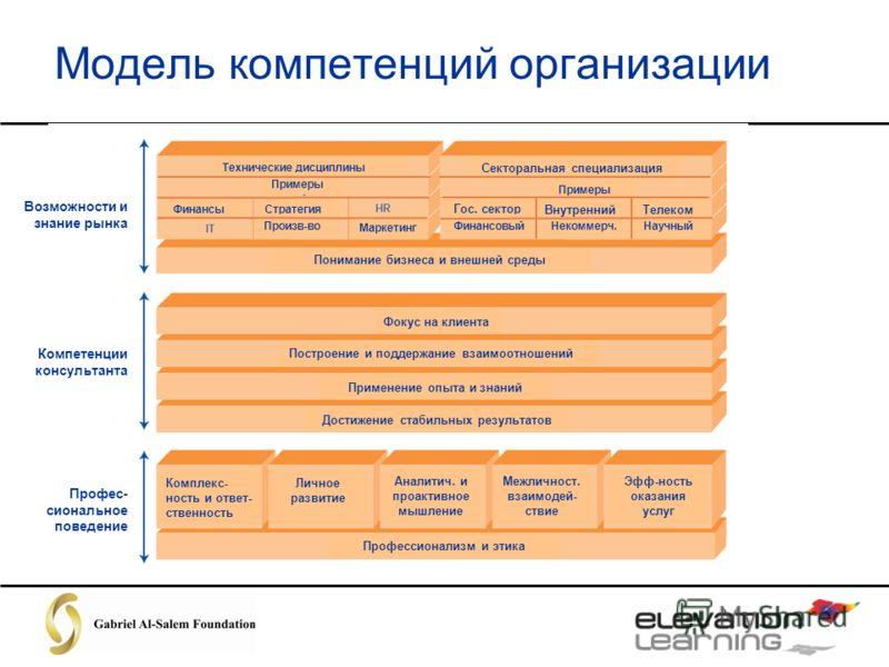 Модель компетенций организации Возможности и знание рынка Компетенции консультанта Профес- сиональное поведение Технические дисциплины Секторальная специализация Примеры ФинансыСтратегия Произв-во Маркетинг Гос. сектор Фокус на клиента Построение и п