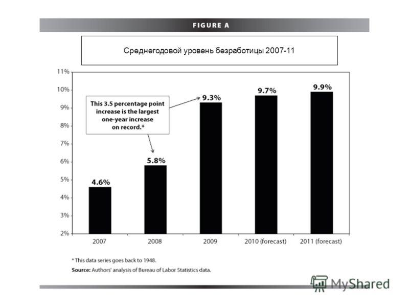 Среднегодовой уровень безработицы 2007-11