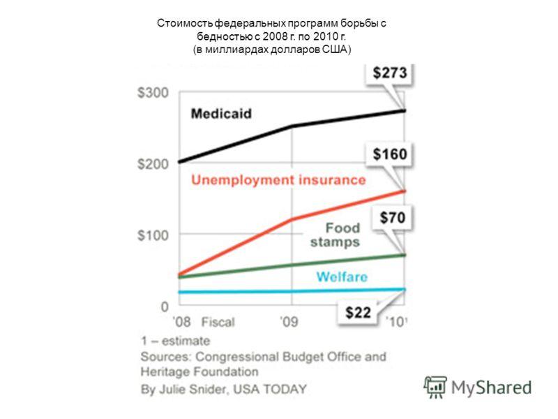 Стоимость федеральных программ борьбы с бедностью с 2008 г. по 2010 г. (в миллиардах долларов США)