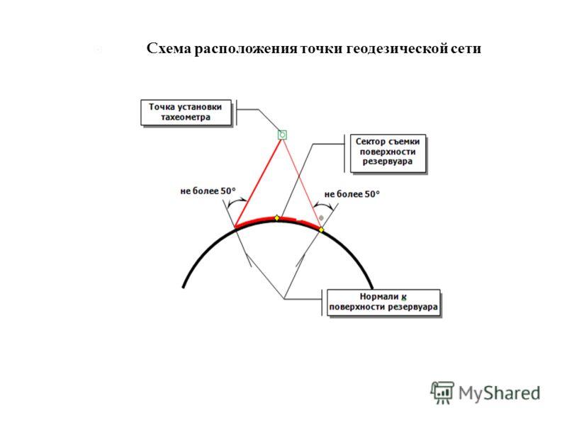 C хема расположения точки геодезической сети