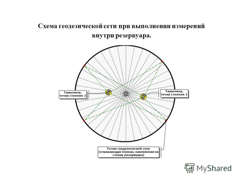 Схема геодезической сети при