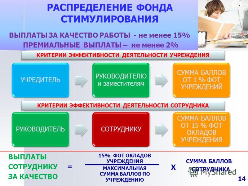 РАСПРЕДЕЛЕНИЕ ФОНДА СТИМУЛИРОВАНИЯ ВЫПЛАТЫ СОТРУДНИКУ = ЗА КАЧЕСТВО 15% ФОТ ОКЛАДОВ УЧРЕЖДЕНИЯ МАКСИМАЛЬНАЯ СУММА БАЛЛОВ ПО УЧРЕЖДЕНИЮ СУММА БАЛЛОВ СОТРУДНИКА ВЫПЛАТЫ ЗА КАЧЕСТВО РАБОТЫ - не менее 15% ПРЕМИАЛЬНЫЕ ВЫПЛАТЫ – не менее 2% Х КРИТЕРИИ ЭФФЕ