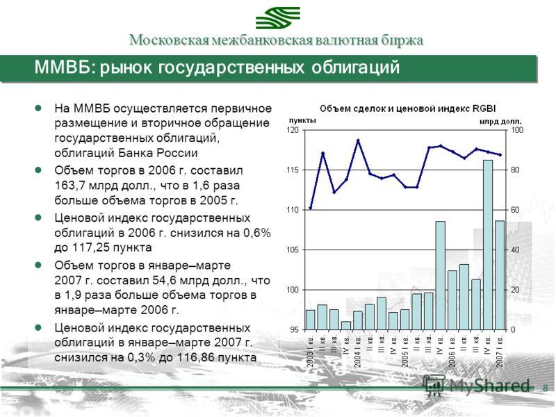 Московская межбанковская валютная биржа 8 ММВБ: рынок государственных облигаций На ММВБ осуществляется первичное размещение и вторичное обращение государственных облигаций, облигаций Банка России Объем торгов в 2006 г. составил 163,7 млрд долл., что
