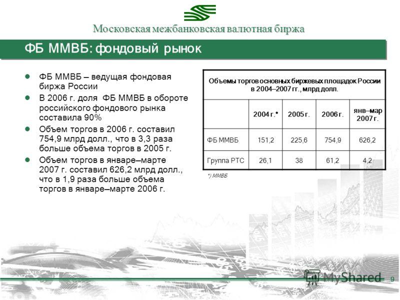 Московская межбанковская валютная биржа 9 ФБ ММВБ: фондовый рынок ФБ ММВБ ведущая фондовая биржа России В 2006 г. доля ФБ ММВБ в обороте российского фондового рынка составила 90% Объем торгов в 2006 г. составил 754,9 млрд долл., что в 3,3 раза больше