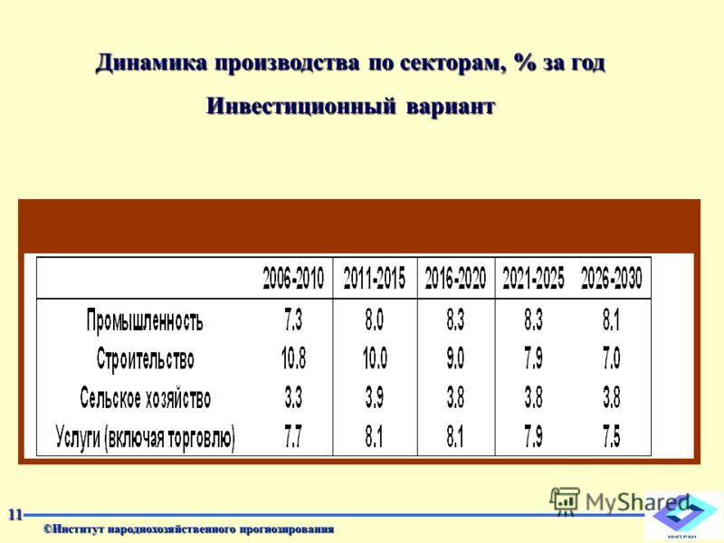 ©Институт народнохозяйственного прогнозирования 11 Динамика производства по секторам, % за год Инвестиционный вариант