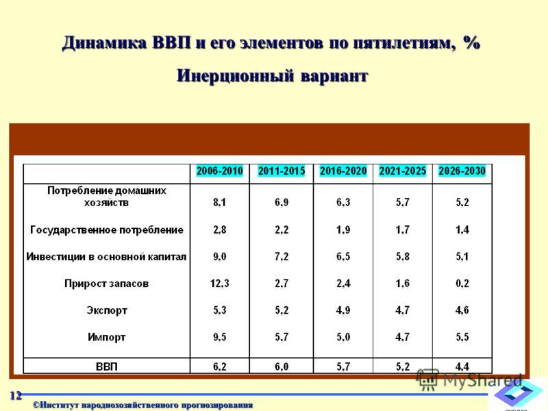 ©Институт народнохозяйственного прогнозирования Динамика ВВП и его элементов по пятилетиям, % Инерционный вариант 12