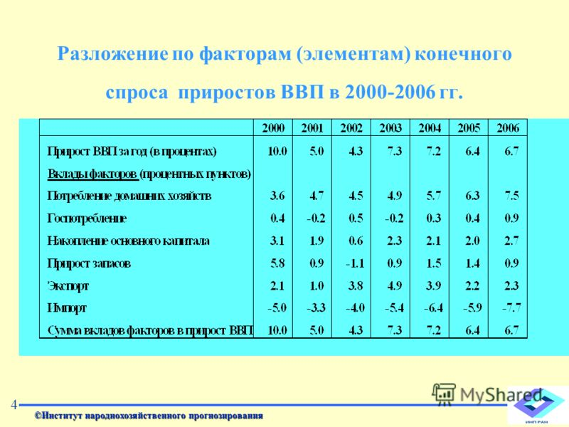 Разложение по факторам (элементам) конечного спроса приростов ВВП в 2000-2006 гг. ©Институт народнохозяйственного прогнозирования 4
