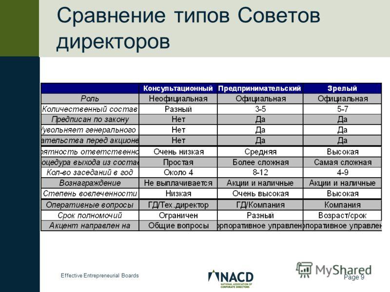 Effective Entrepreneurial Boards Page 9 Сравнение типов Советов директоров