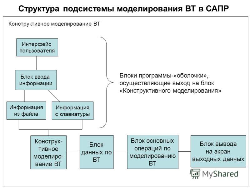 Структура подсистемы моделирования ВТ в САПР Интерфейс пользователя Блок ввода информации Конструк- тивное моделиро- вание ВТ Информация с клавиатуры Информация из файла Блок основных операций по моделированию ВТ Блок данных по ВТ Блок вывода на экра