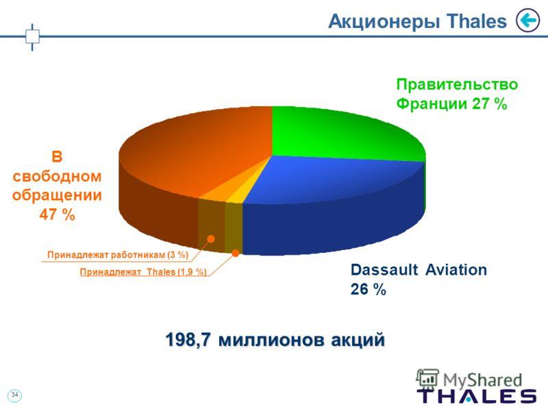 34 Акционеры Thales Принадлежат Thales (1,9 %) 198,7 миллионов акций В свободном обращении 47 % Правительство Франции 27 % Dassault Aviation 26 % Принадлежат работникам (3 %)