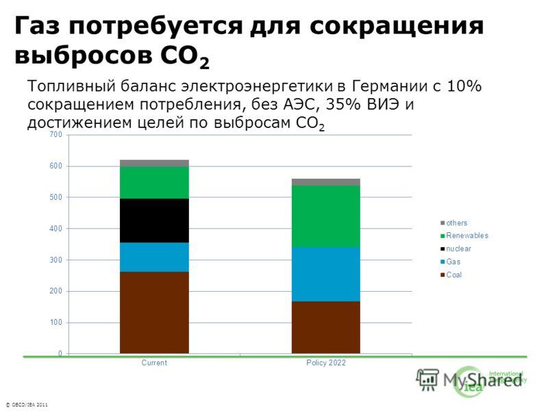 © OECD/IEA 2011 Газ потребуется для сокращения выбросов CO 2 Топливный баланс электроэнергетики в Германии с 10% сокращением потребления, без АЭС, 35% ВИЭ и достижением целей по выбросам CO 2