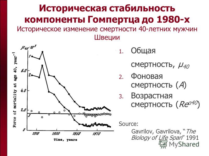 Историческая стабильность компоненты Гомпертца до 1980-х Историческое изменение смертности 40-летних мужчин Швеции 1. Общая смертность, μ 40 2. Фоновая смертность (A) 3. Возрастная смертность (Re α40 ) Source: Gavrilov, Gavrilova, The Biology of Life