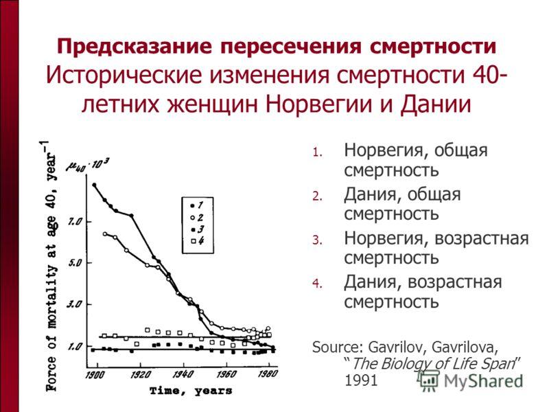 Предсказание пересечения смертности Исторические изменения смертности 40- летних женщин Норвегии и Дании 1. Норвегия, общая смертность 2. Дания, общая смертность 3. Норвегия, возрастная смертность 4. Дания, возрастная смертность Source: Gavrilov, Gav