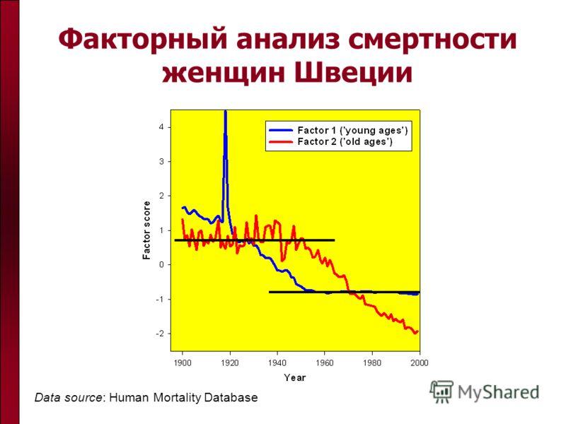 Факторный анализ смертности женщин Швеции Data source: Human Mortality Database
