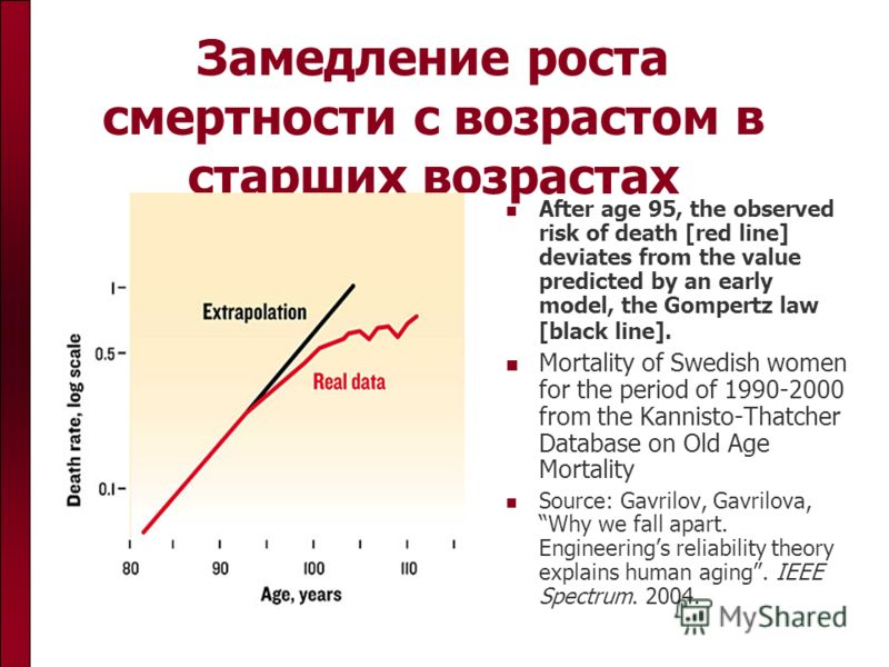 Замедление роста смертности с возрастом в старших возрастах After age 95, the observed risk of death [red line] deviates from the value predicted by an early model, the Gompertz law [black line]. Mortality of Swedish women for the period of 1990-2000