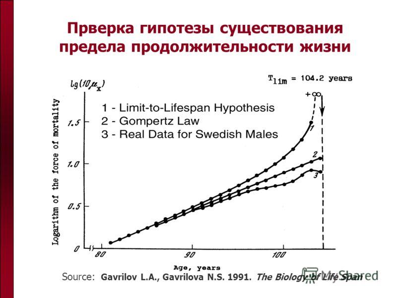 Прверка гипотезы существования предела продолжительности жизни Source: Gavrilov L.A., Gavrilova N.S. 1991. The Biology of Life Span