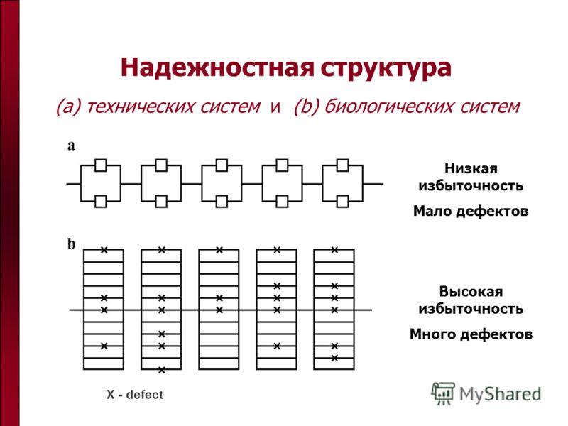 Надежностная структура (a) технических систем и (b) биологических систем Низкая избыточность Мало дефектов Высокая избыточность Много дефектов X - defect