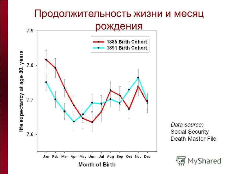 Продолжительность жизни и месяц рождения Data source: Social Security Death Master File