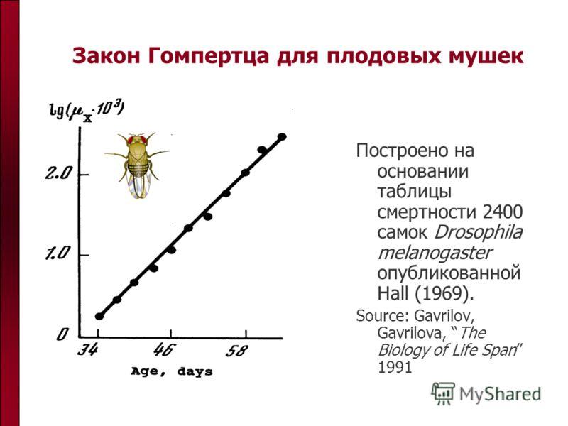 Закон Гомпертца для плодовых мушек Построено на основании таблицы смертности 2400 самок Drosophila melanogaster опубликованной Hall (1969). Source: Gavrilov, Gavrilova, The Biology of Life Span 1991