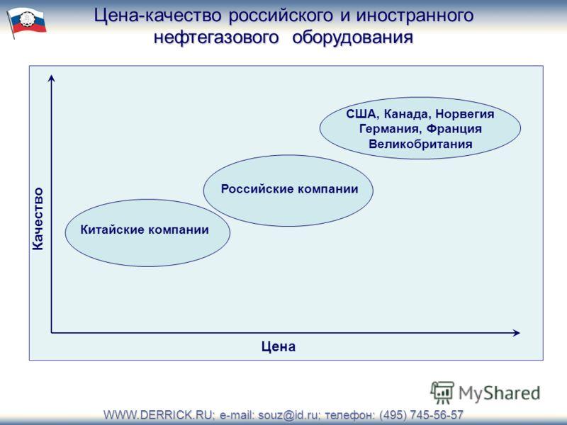 Качество Цена CША, Канада, Норвегия Германия, Франция Великобритания Российские компании Китайские компании Цена-качество российского и иностранного нефтегазового оборудования WWW.DERRICK.RU; e-mail: souz@id.ru; телефон: (495) 745-56-57