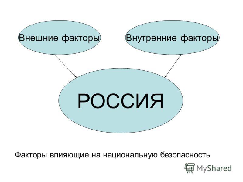 РОССИЯ Внешние факторыВнутренние факторы Факторы влияющие на национальную безопасность